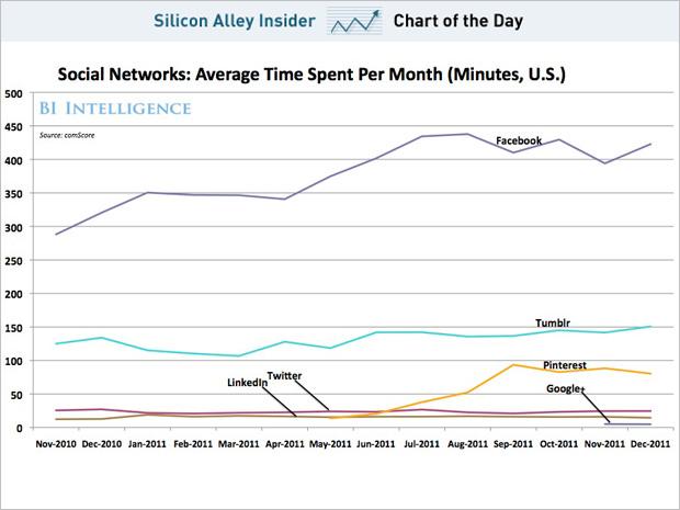 Pinterest визнали найбільш швидкозростаючим сайтом США