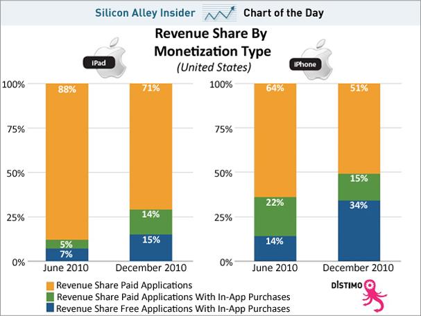 На чому заробляють розробники iPhone та iPad додатків