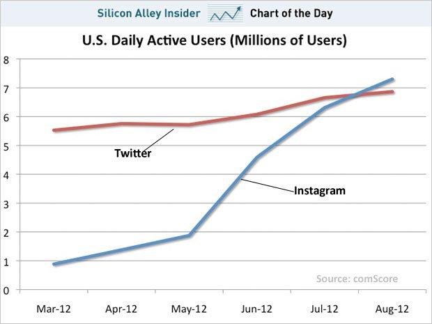 Серед американців Instagram популярніший за Twitter