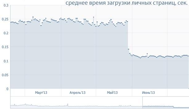 ВКонтакте переписали новою мовою програмування і збільшили швидкість завантаження вдвічі