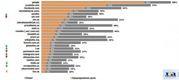 Яндекс та ВКонтакте знову в ТОП 5 найвідвідуваніших українцями сайтів