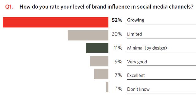 Маркетологи не розуміють, чого хочуть прихильники брендів у Facebook