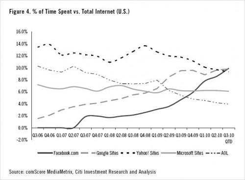 comScore: На Facebook витрачають більше часу, ніж на Google