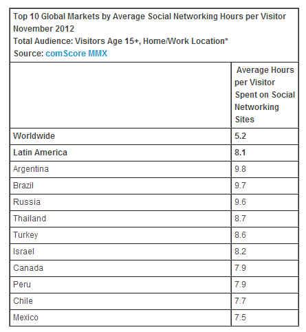 Соціальні мережі найбільш популярні в Латинській Америці
