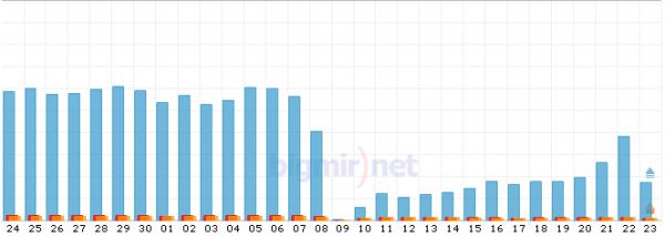 Connect.ua втратив 40% відвідувачів після запуску нового дизайну