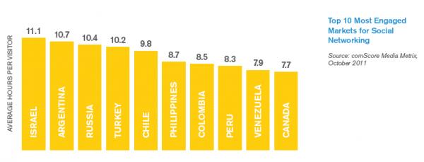 Соціальні мережі стали найпопулярнішою онлайн активністю у світі