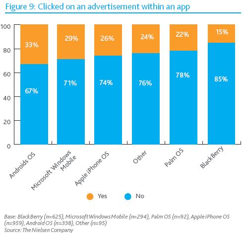 Ігрові та соціальні мобільні додатки користуються найбільшою популярністю