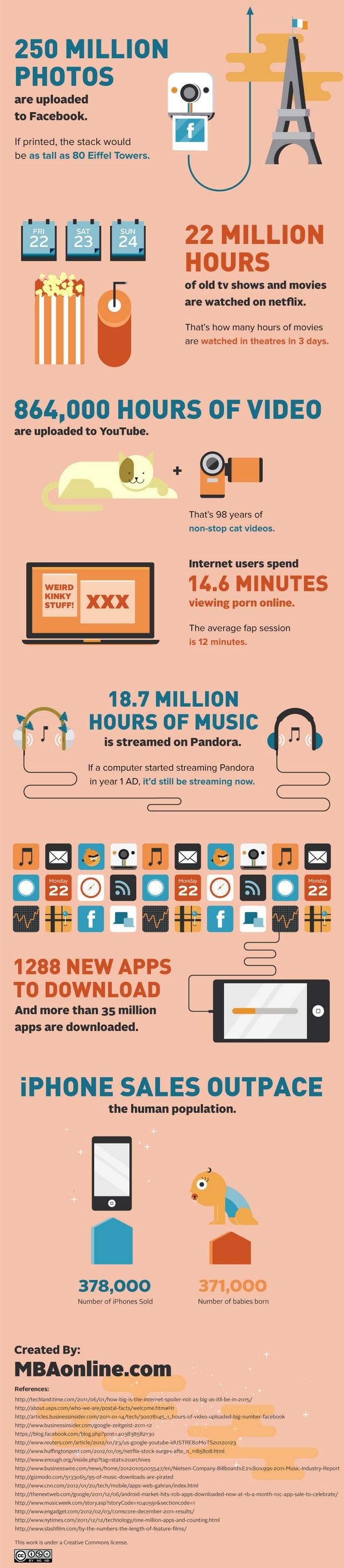 Один день в інтернеті (інфографіка)