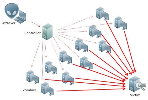 За пів року було здійснено 170 DDoS атак на держоргани України