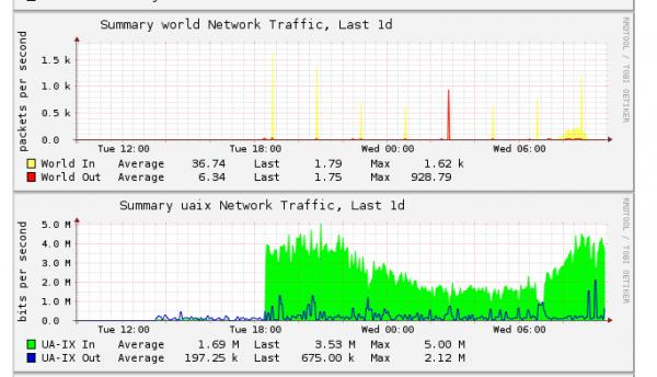 Розважальний портал TOPClub потерпає від DDoS атаки