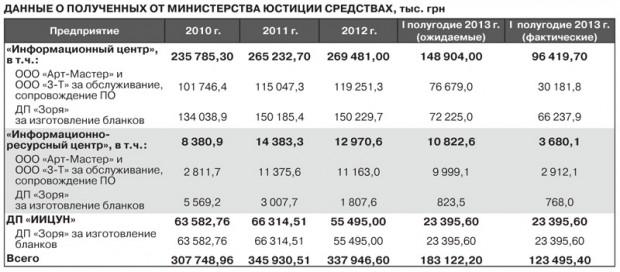 Найуспішніший український технологічний стартап заробив за 3 роки $150 млн