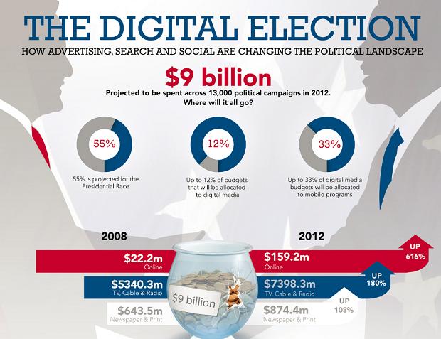 12% бюджету виборів у США буде витрачено на цифрові медіа (інфографіка)