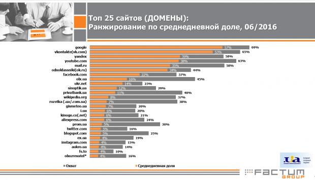 Google вкотре випередив Яндекс у рейтингу найбільш відвідуваних сайтів уанету
