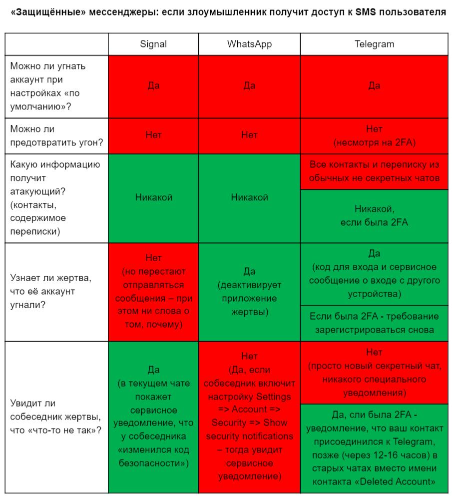 Дослідження:  Telegram і WhatsApp погано захищені від доступу сторонніх користувачів та спецслужб до екаунтів користувачів