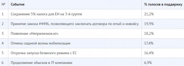 Все менше українських айтішників хочуть працювати за кордоном