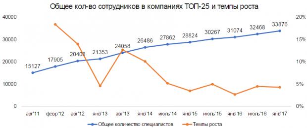 50 найбільших IT компаній України: у трійці лідерів   EPAM, SoftServe і Luxoft