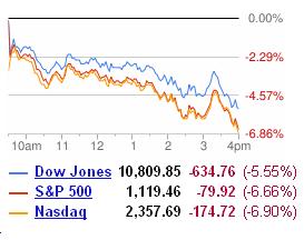 ІТ гіганти втратили в ціні через падіння фондового ринку