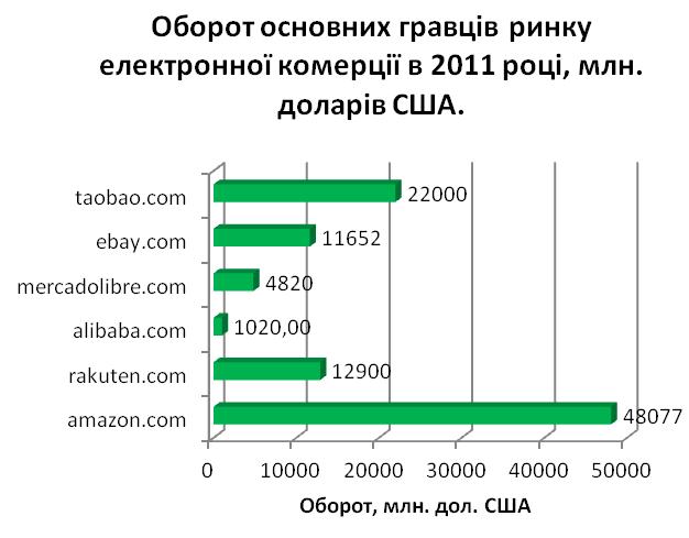 Як торгові центри в інтернеті формують довіру покупців в мережі