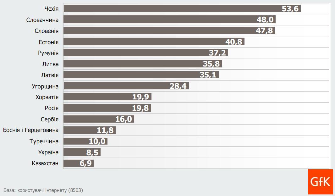 8,5% українців здійснюють покупки в інтернет магазинах (дослідження GfK)