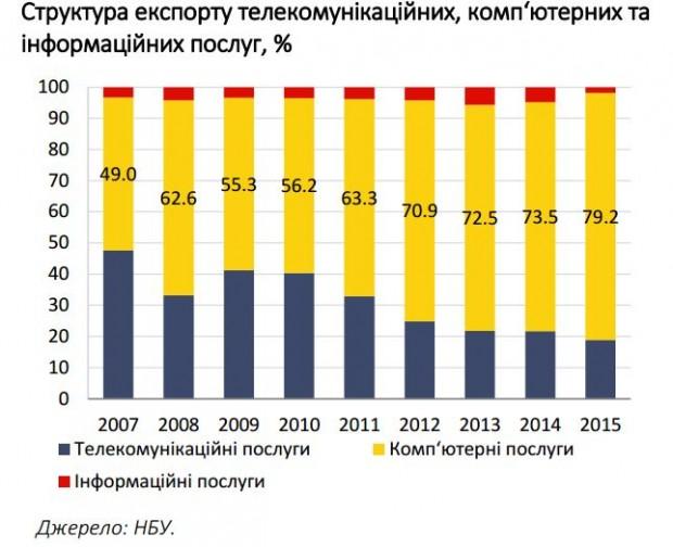 Кожен 6 й долар від експорту українських послуг приносять програмісти