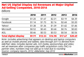 Google скоро обжене Facebook на ринку банерної реклами