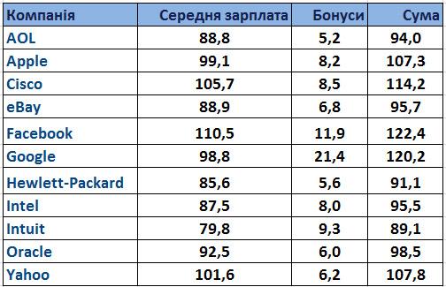 Скільки зароблять програмісти в Кремнієвій долині?