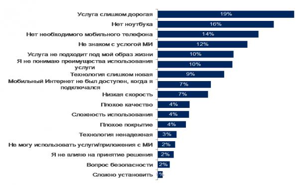 Україна випереджає США і Європу за характером використання соцмереж та IP телефонії (дослідження)