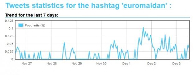 Кожен 500 й твіт в світі про #євромайдан