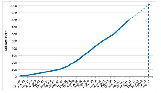 Щосекунди на Twitter реєструється 11 нових користувачів, а на Facebook   7