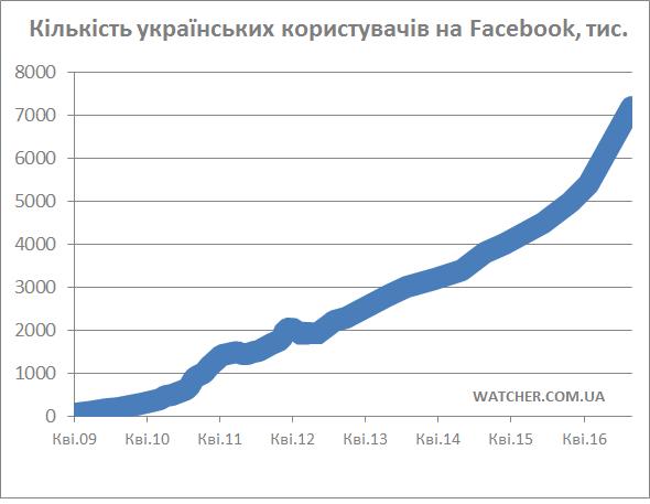 Українська аудиторія Facebook демонструє фантастичні темпи росту   збільшилась на третину всього за 7 місяців (виправлено)