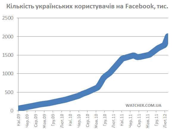 Українців на Facebook вже понад 2 мільйони!