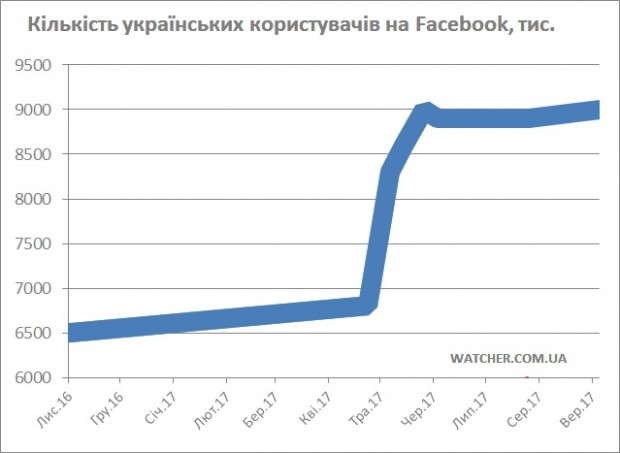 Українців знову 9 млн на Facebook