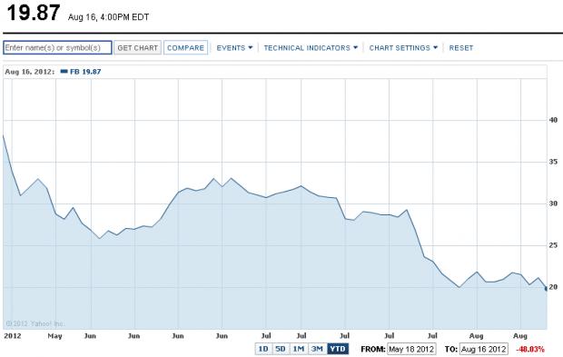 Акції Facebook обвалились на 6 % за 1 день, а Apple досягли історичного максимума