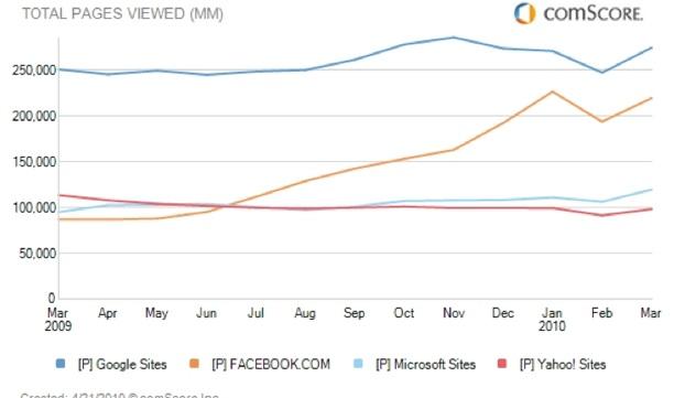 Півмільярда користувачів відвідали Facebook  в березні