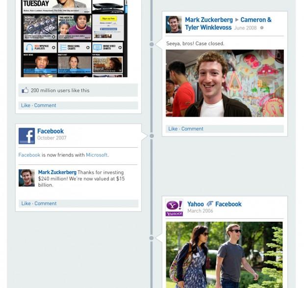 Історія Facebook у стилі Timeline (інфографіка)