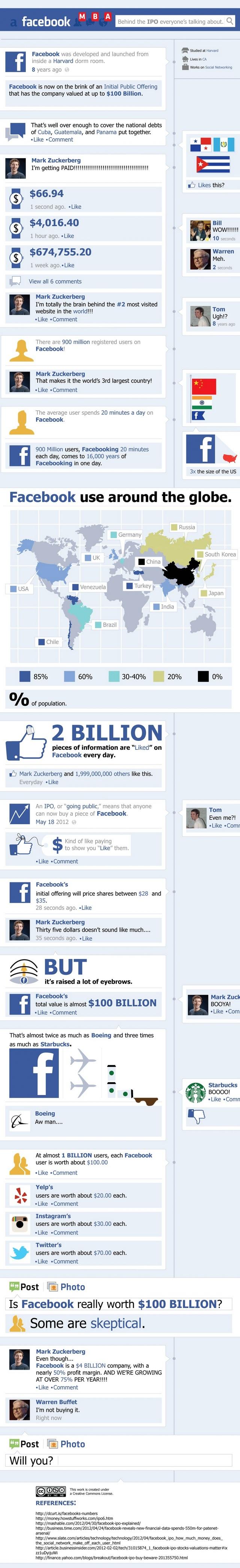 Історія IPO Facebook у стилі Timeline (інфографіка)