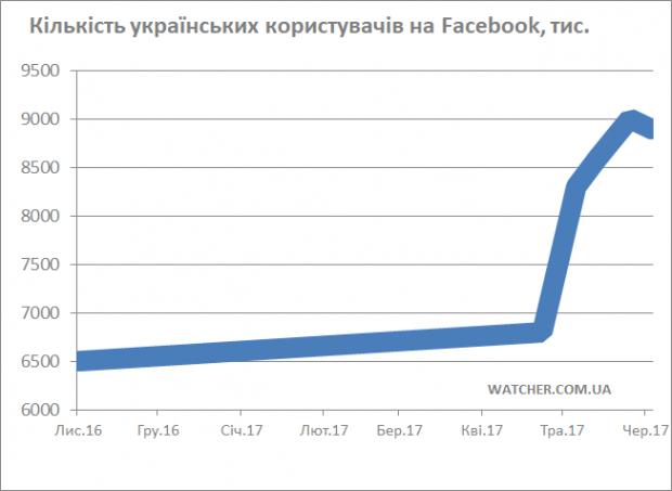 5,6 млн українців вже користуються Instagram, а Facebook просів до 8,9 млн