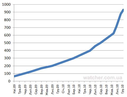 Більше 2% українців користуються Facebook