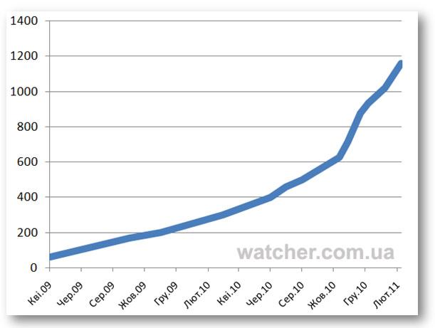 Українська аудиторія Facebook виросла за місяць на 14%