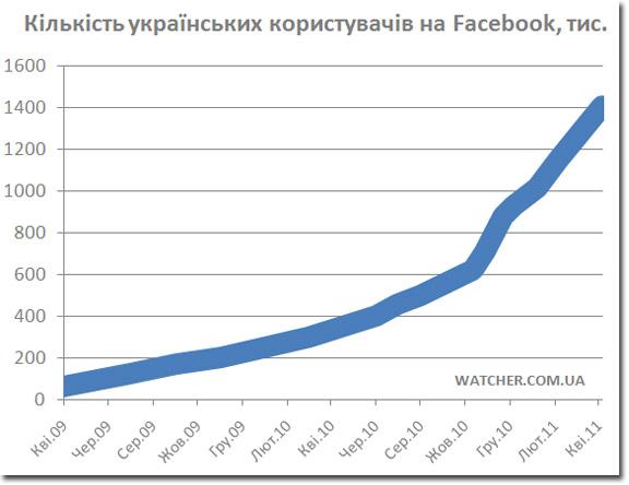 За I квартал 2011 року кількість українських користувачів Facebook зросла на 40%
