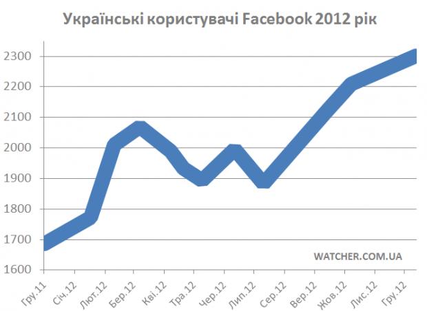 Українська аудиторія Facebook в 2012 році зросла на 630 тис
