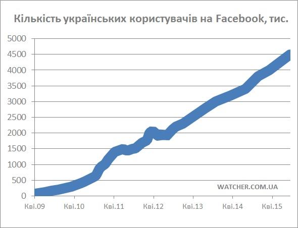Кількість користувачів Facebook в Україні за рік зросла на 30%