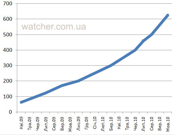 На Facebook вже зареєструвалось 625 тис. українців