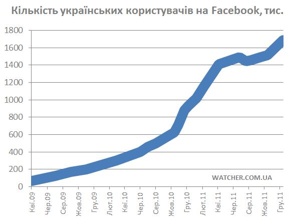 Українців на Facebook майже 1,7 млн