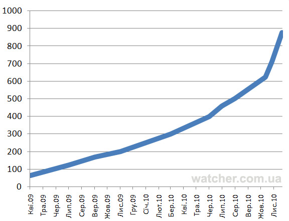 Українців на Facebook вже майже 900 тис.