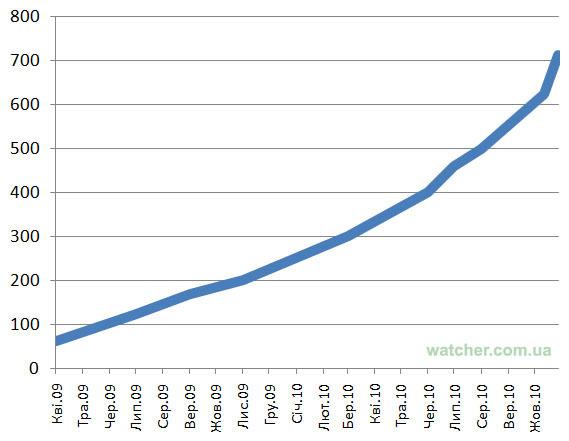 В середині грудня на Facebook буде 1 мільйон українців