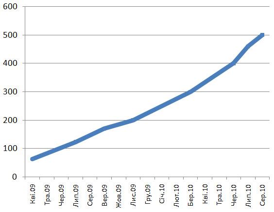 Українців на Facebook вже більше півмільйона