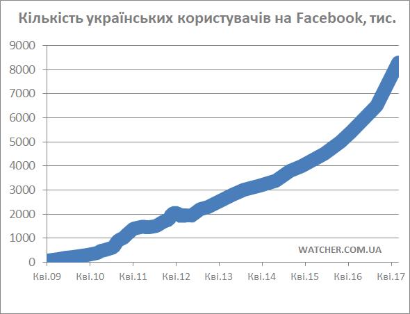За 2 тижні кількість українських користувачів Facebook зросла на 1,5 млн