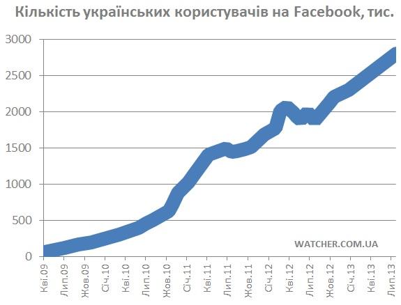 Українська аудиторія Facebook з початку року зросла на 500 тис користувачів