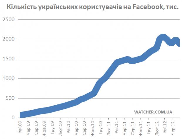 За місяць українська аудиторія Facebook зменшилась на 112 тис